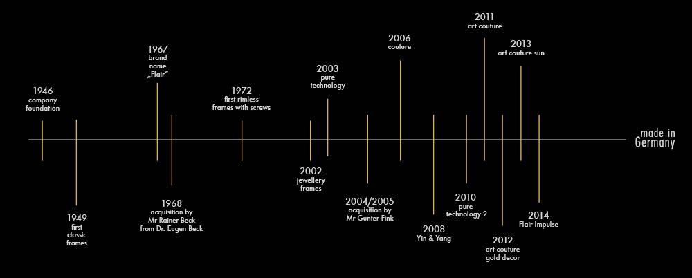 Flair-Timeline